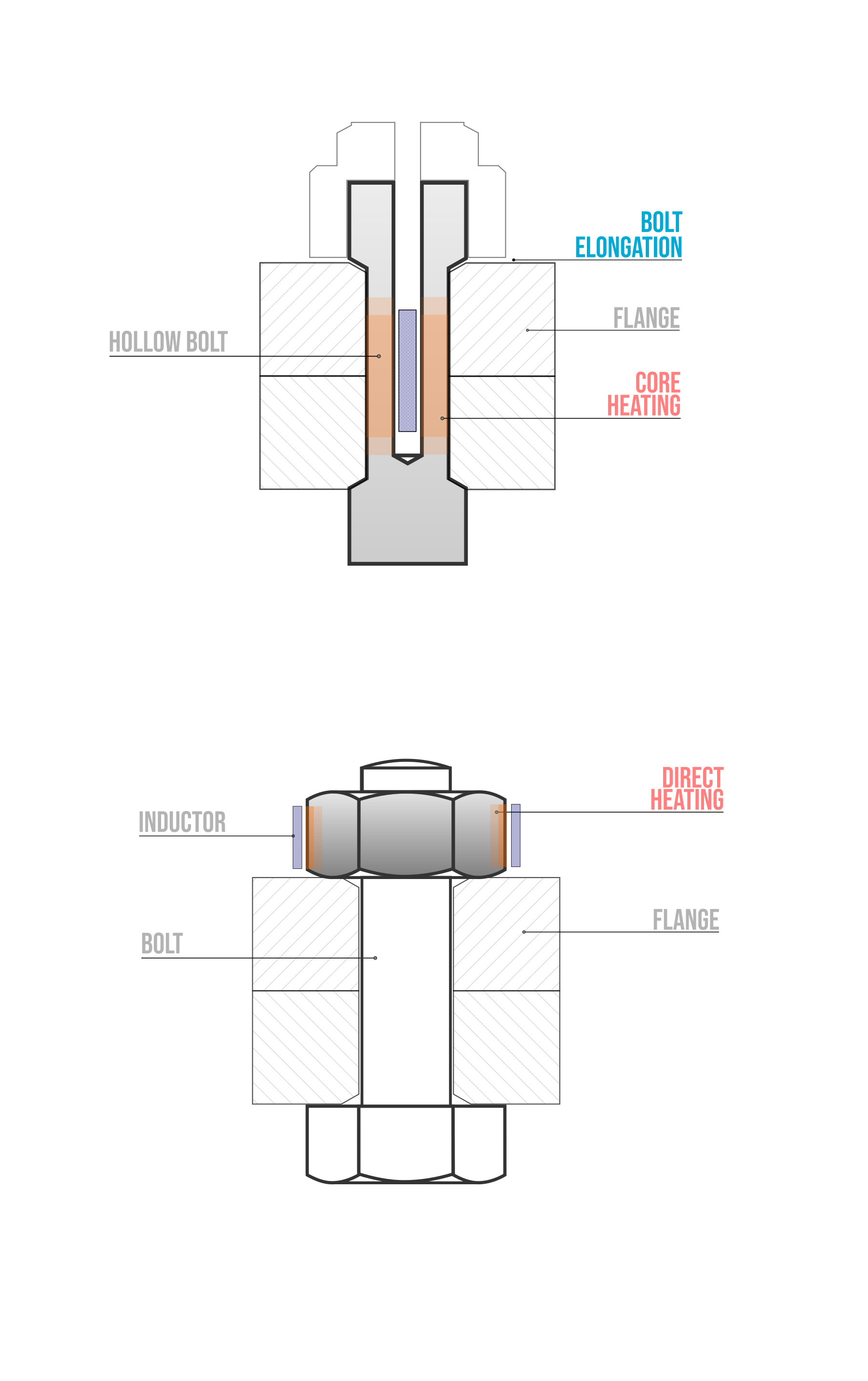 Bolt Induction Heating applied on Hollow Bolts and Nuts