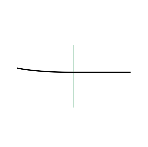 Fresatura lineare ed orbitale